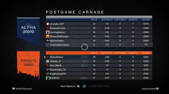 Destiny PVP Score