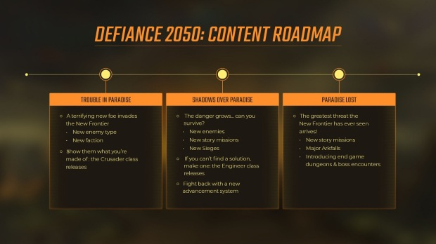 Defiance 2050 Roadmap
