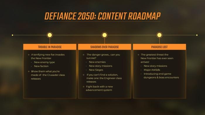 Defiance 2050 Roadmap